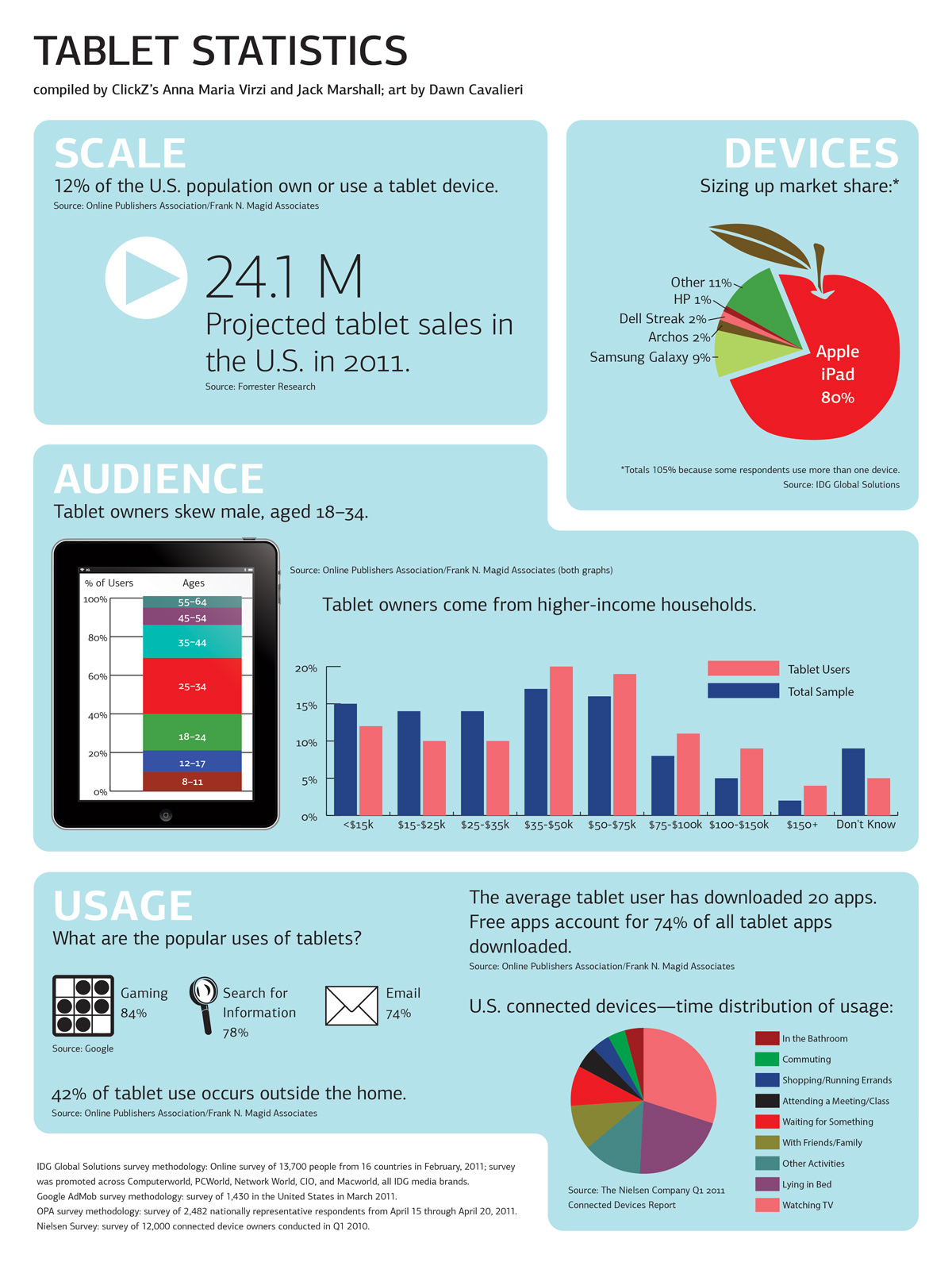 Infographic on usage of tablets